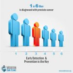 Prostate Cancer Infographic [2019]